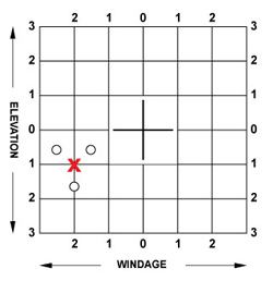 elevation, windage, shot, scope, chart